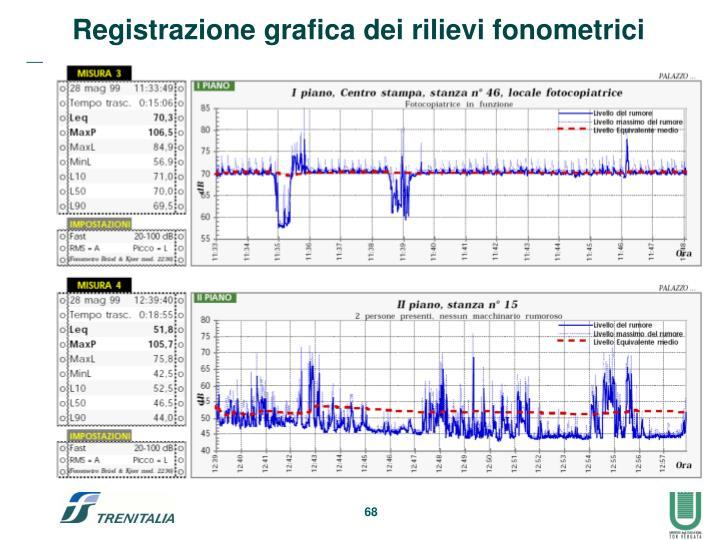 Registrazione grafica dei rilievi fonometrici