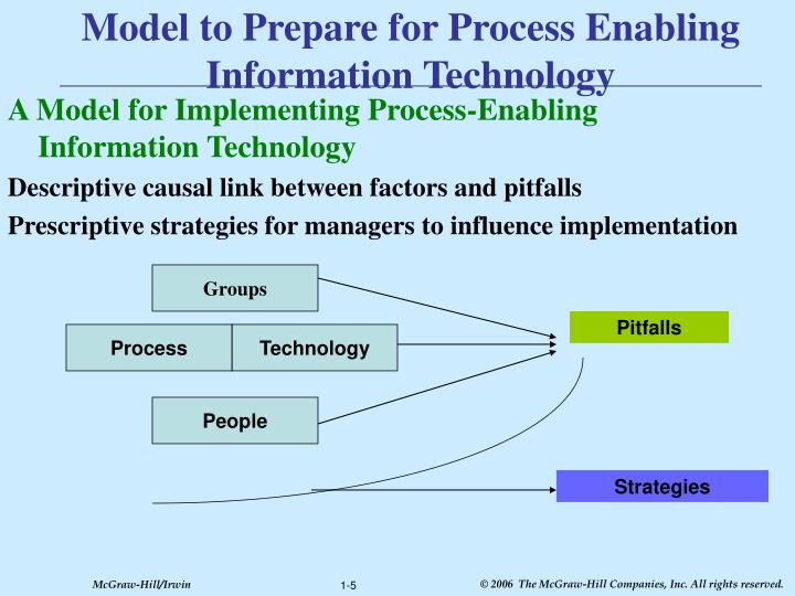 Model to Prepare for Process Enabling Information Technology