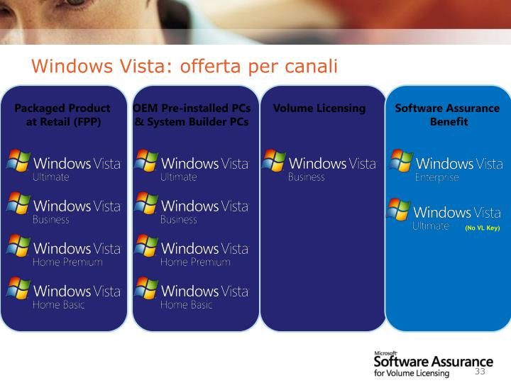 Windows Vista: offerta per canali