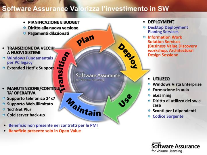 Software Assurance Valorizza l'investimento in SW