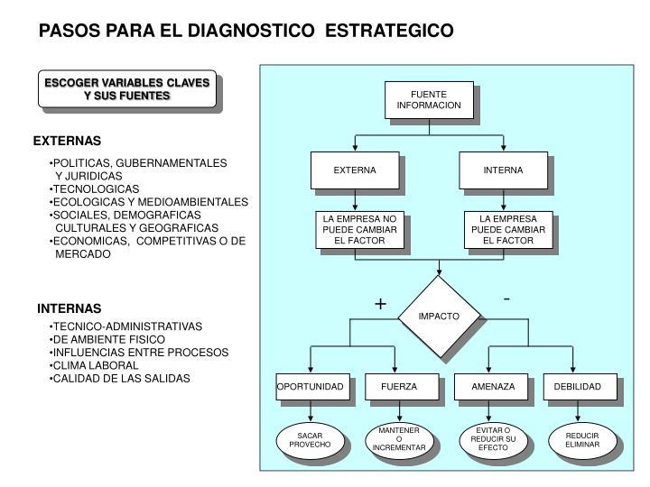 PASOS PARA EL DIAGNOSTICO  ESTRATEGICO