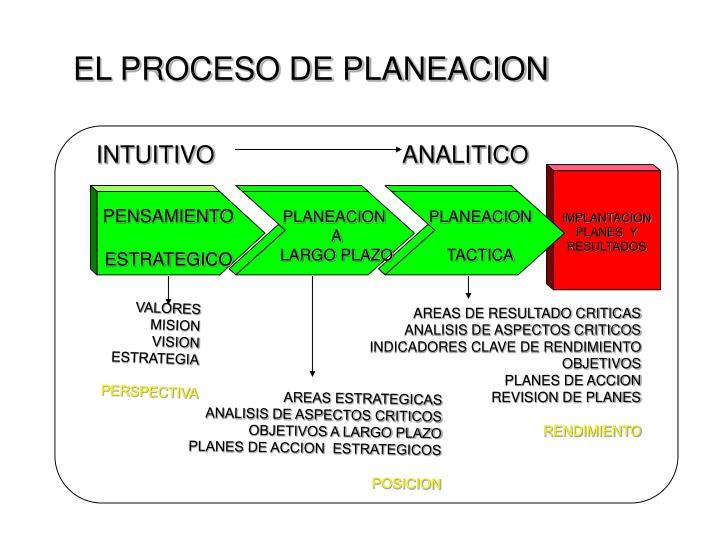 EL PROCESO DE PLANEACION