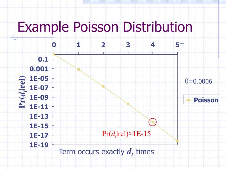 Example Poisson Distribution