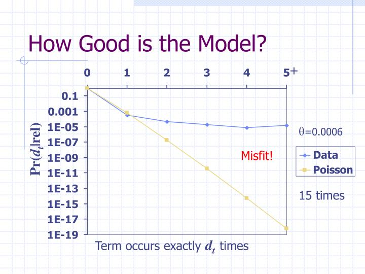 How Good is the Model?