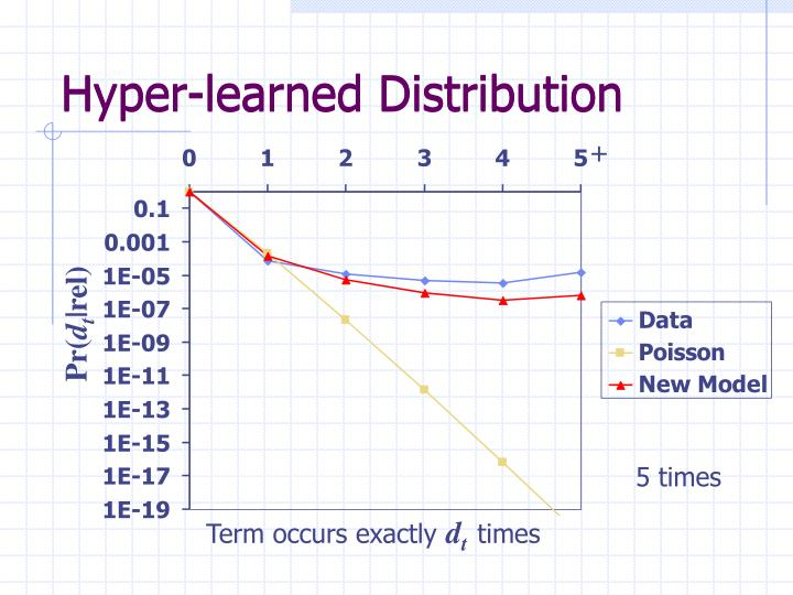 Hyper-learned Distribution