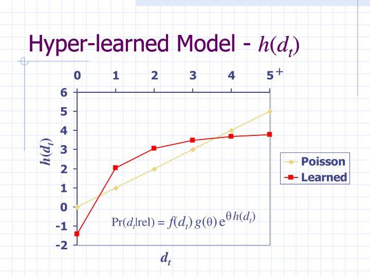 Hyper-learned Model -