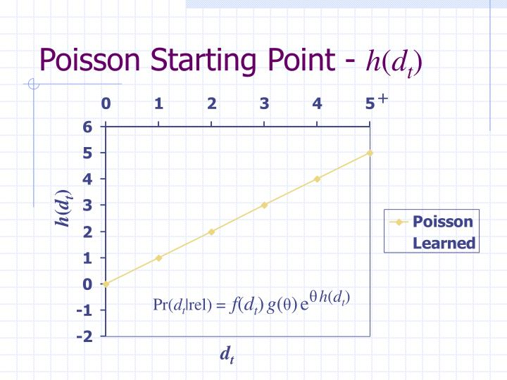 Poisson Starting Point -
