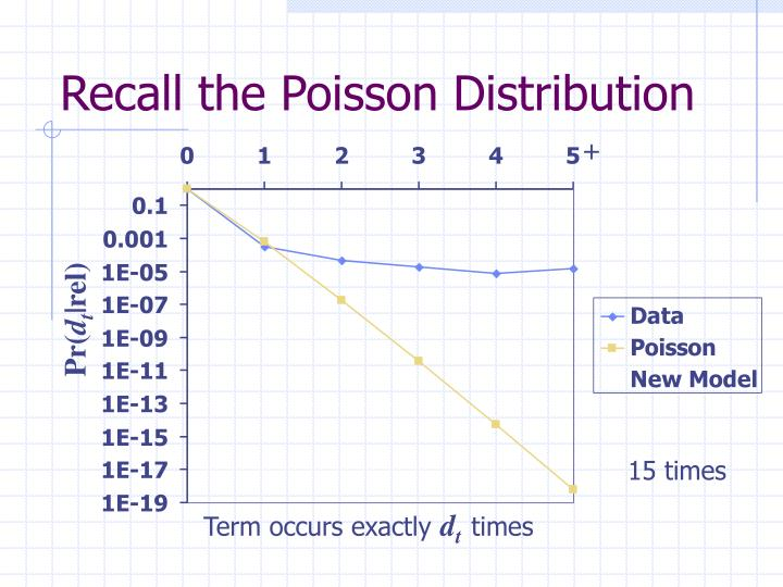 Recall the Poisson Distribution
