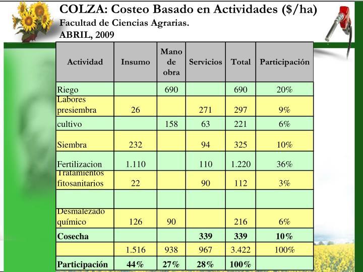 COLZA: Costeo Basado en Actividades ($/ha)