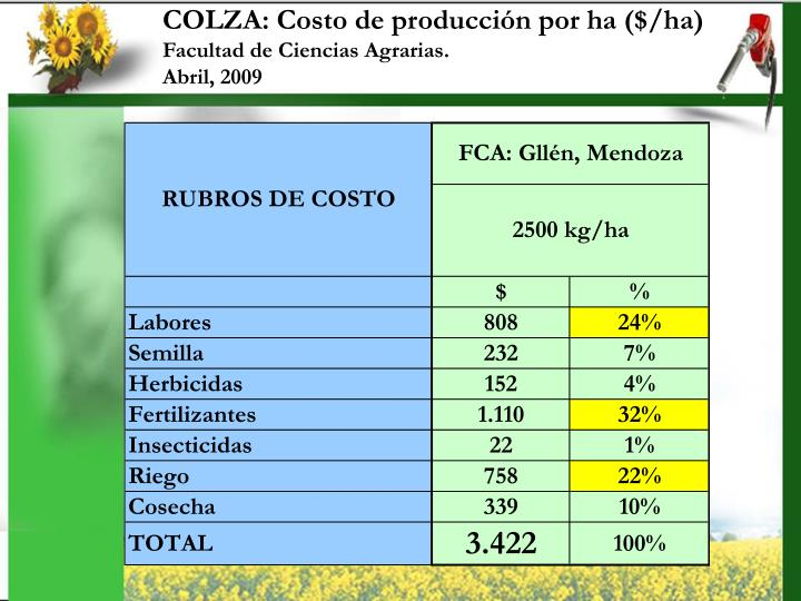 COLZA: Costo de producción por ha ($/ha)