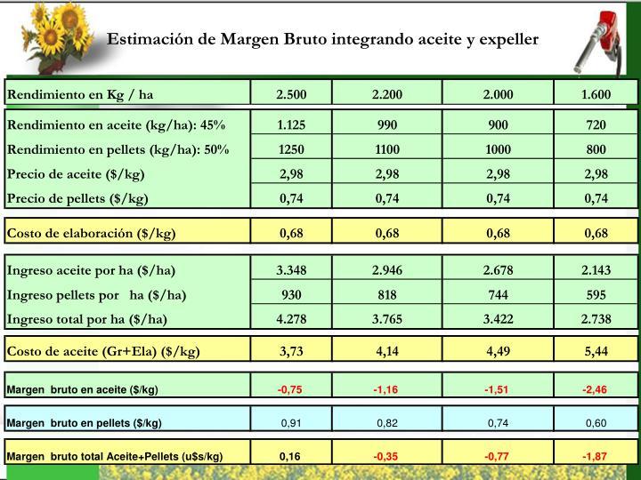 Estimación de Margen Bruto integrando aceite y expeller