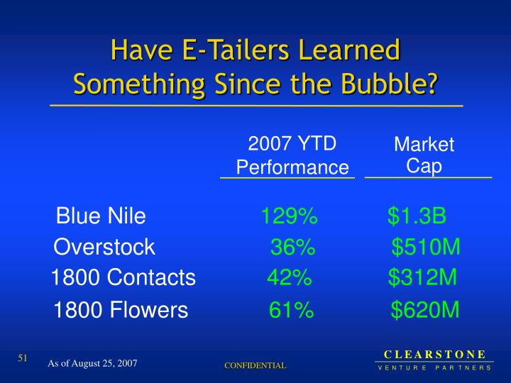 Have E-Tailers Learned Something Since the Bubble?