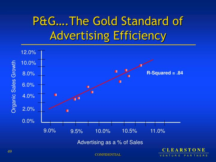 P&G….The Gold Standard of Advertising Efficiency