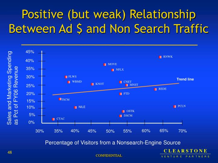 Positive (but weak) Relationship Between Ad $ and Non Search Traffic