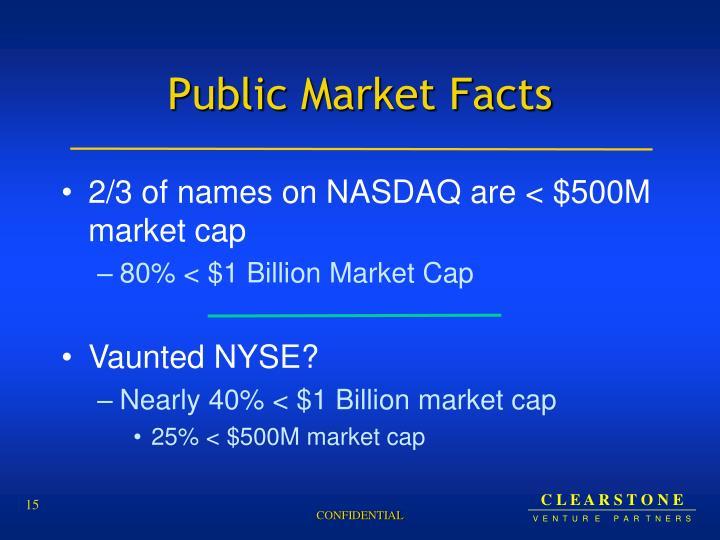 Public Market Facts