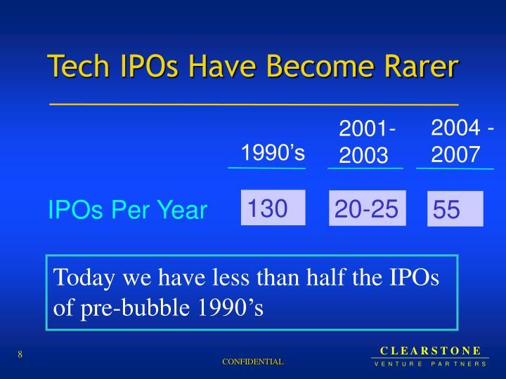 Tech IPOs Have Become Rarer