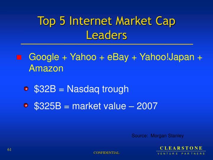 Top 5 Internet Market Cap Leaders