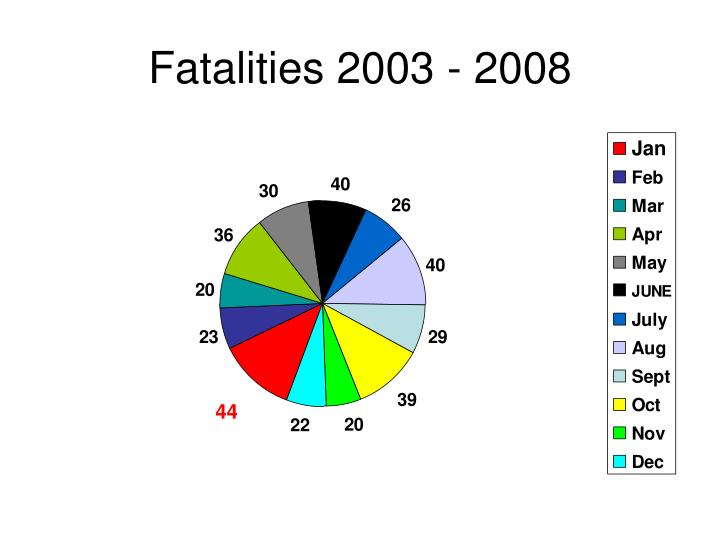 Fatalities 2003 - 2008