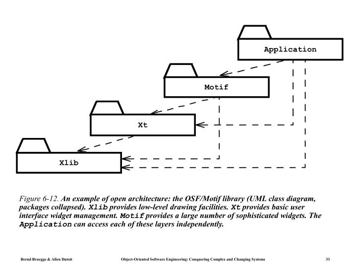 Figure 6-12.