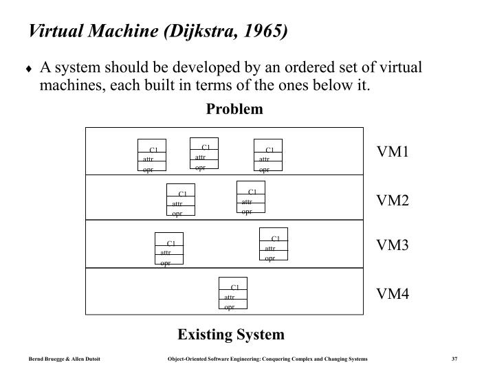 Virtual Machine (Dijkstra, 1965)