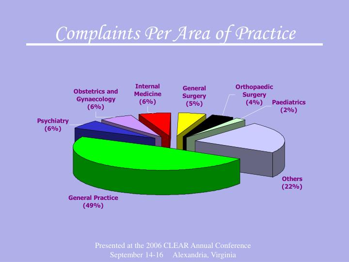 Complaints Per Area of Practice
