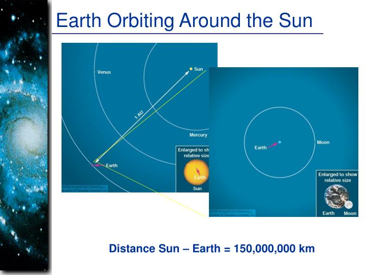 Earth Orbiting Around the Sun