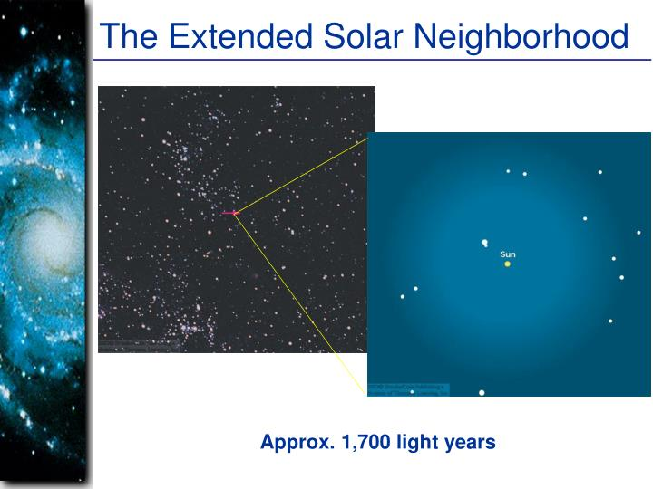 The Extended Solar Neighborhood