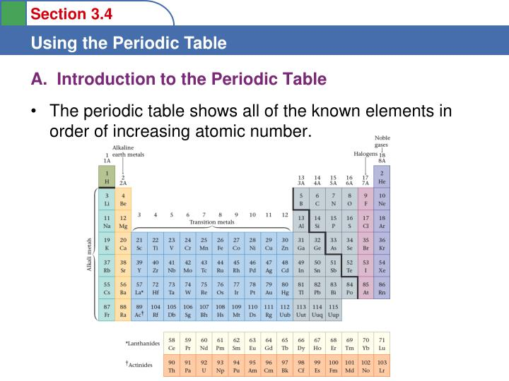 A introduction to the periodic table