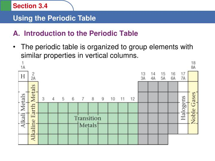 A introduction to the periodic table1