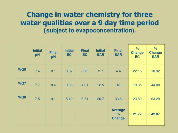 Change in water chemistry for three water qualities over a 9 day time period