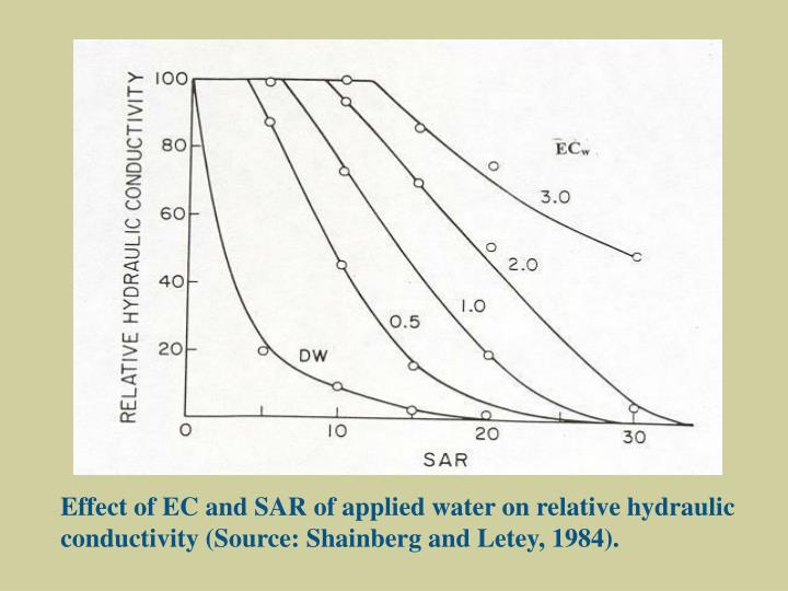 Effect of EC and SAR of applied water on relative hydraulic conductivity (Source: Shainberg and Letey, 1984).
