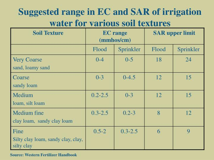 Suggested range in EC and SAR of irrigation water for various soil textures