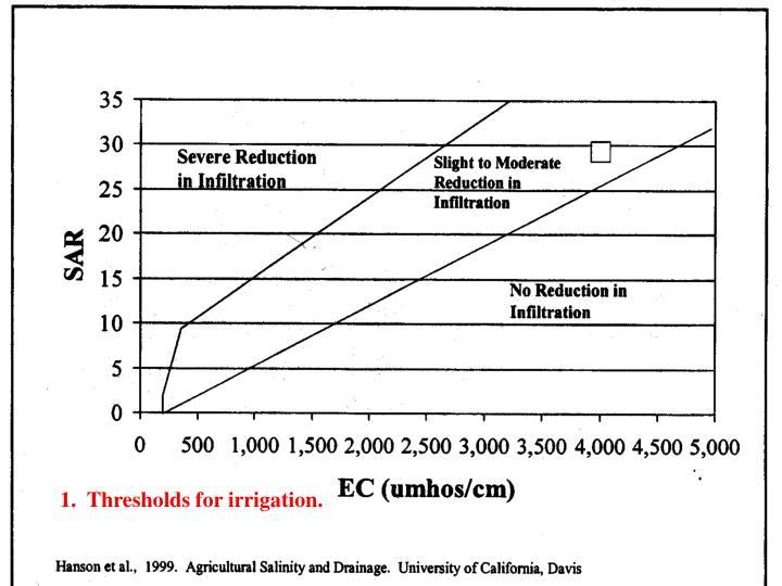 1.  Thresholds for irrigation.