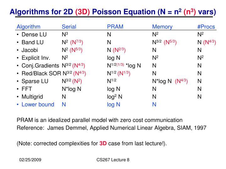 Algorithms for 2D