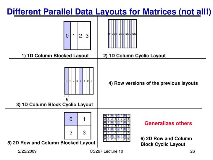 Different Parallel Data Layouts for Matrices (not all!)