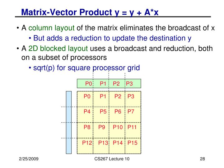 Matrix-Vector Product y = y + A*x