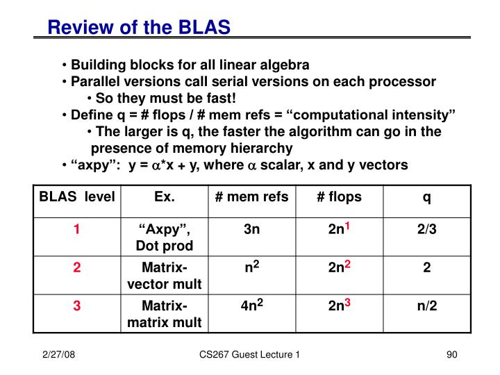 Review of the BLAS