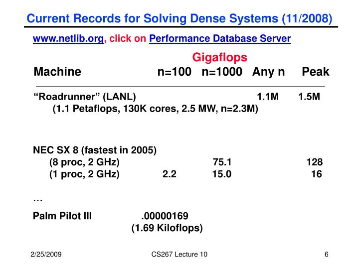 Current Records for Solving Dense Systems (11/2008)