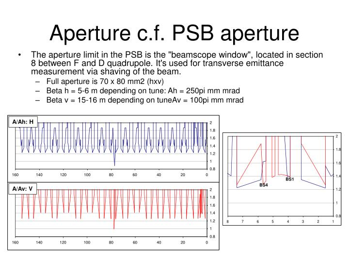 Aperture c.f. PSB aperture