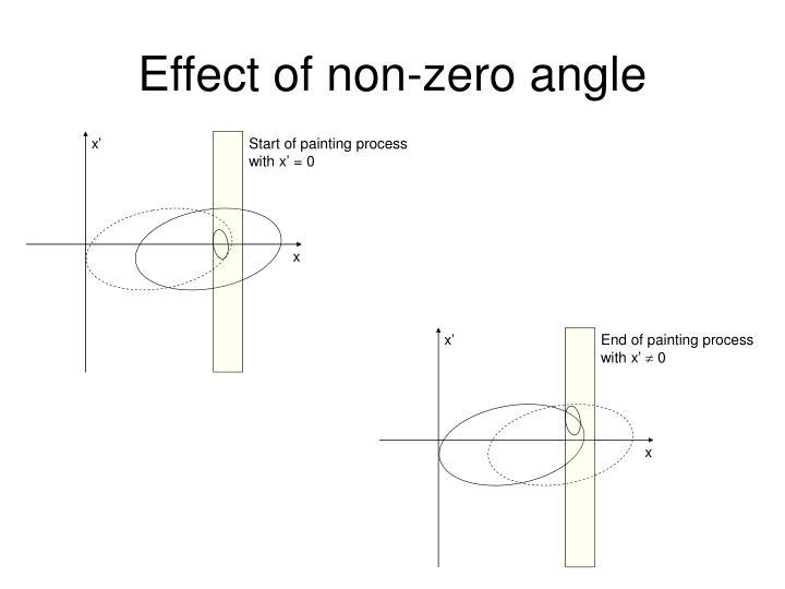 Effect of non-zero angle