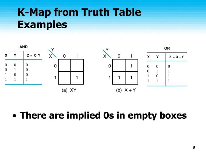 K-Map from Truth Table