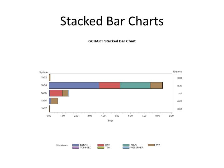 Stacked Bar Charts