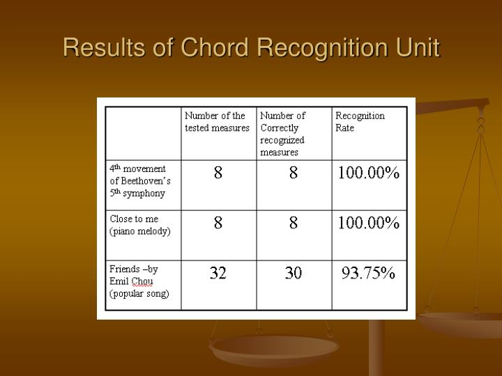 Results of Chord Recognition Unit