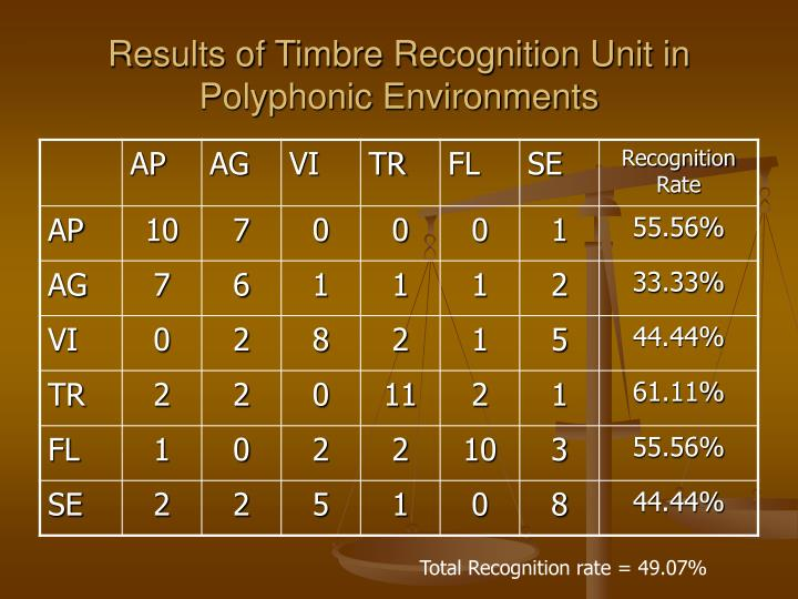 Results of Timbre Recognition Unit in Polyphonic Environments