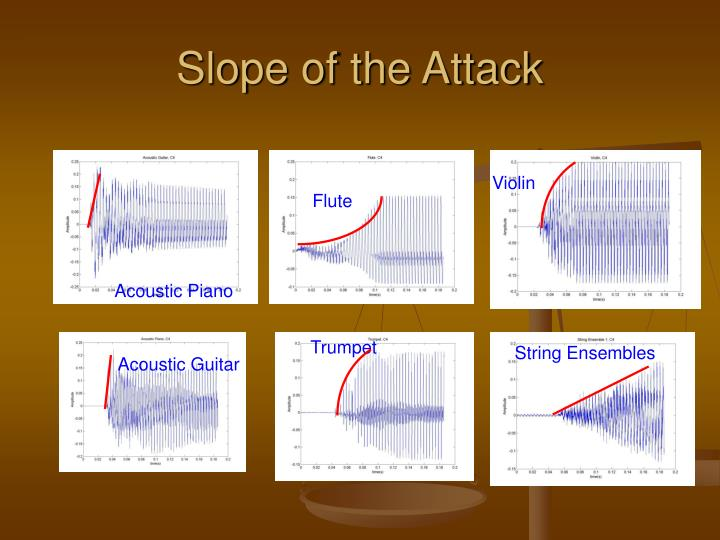 Slope of the Attack