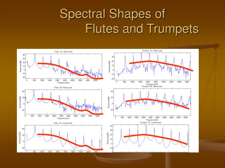 Spectral Shapes of