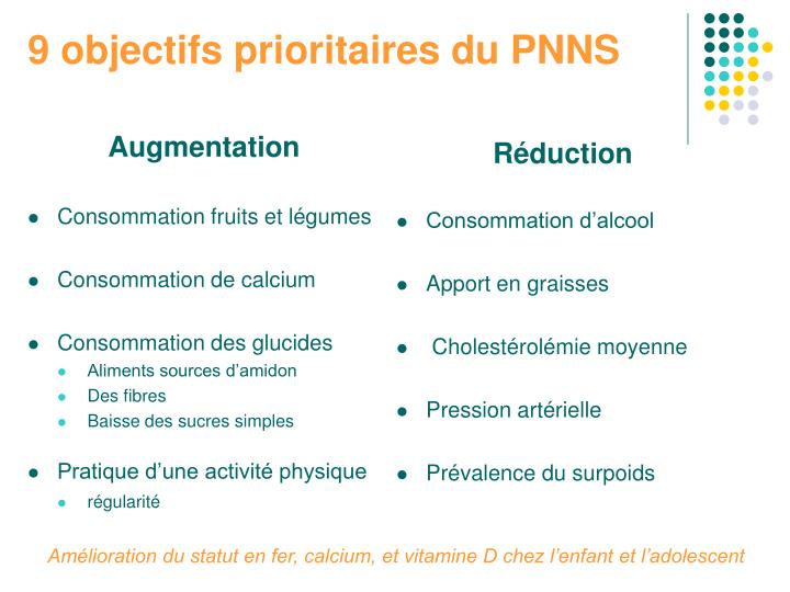 9 objectifs prioritaires du pnns