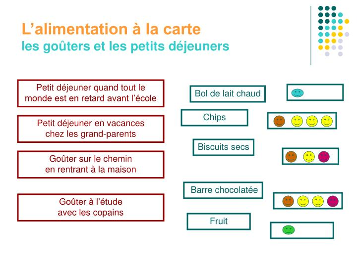 L'alimentation à la carte