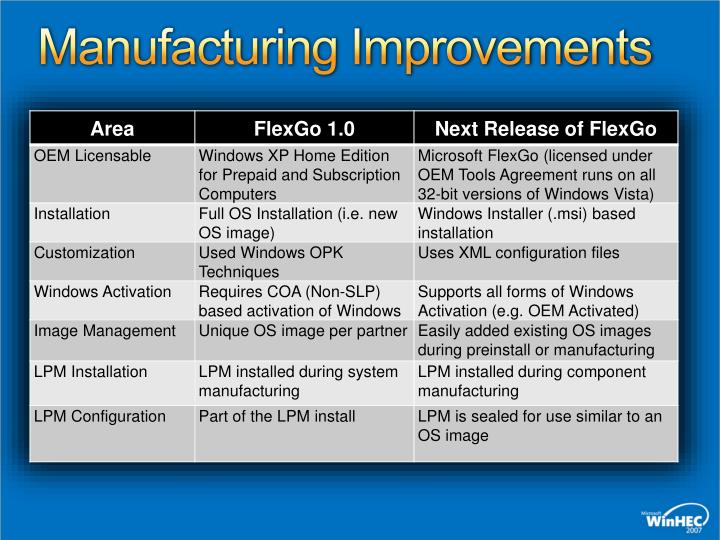Manufacturing Improvements