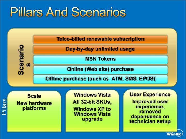 Pillars And Scenarios
